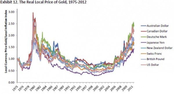 The Real, Local Price of Gold 1975-2012