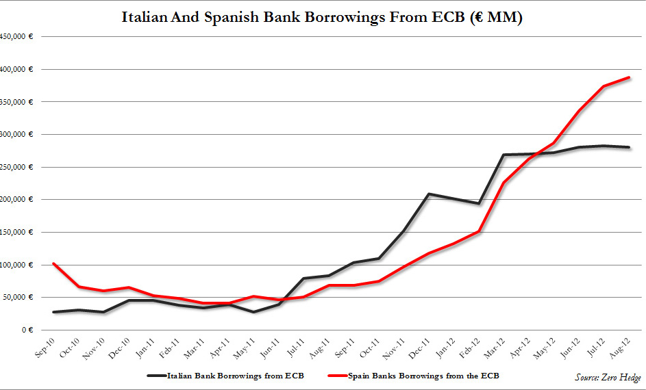 Spanish%20bank%20borrowings.jpg